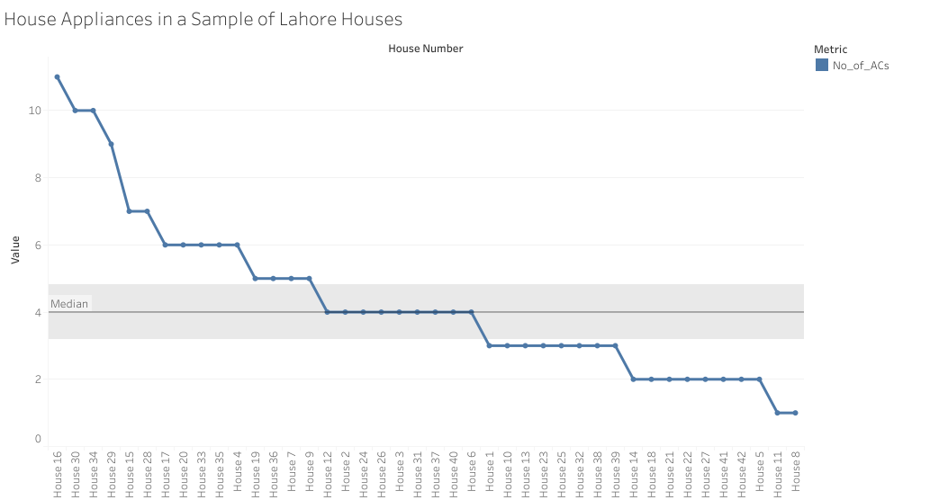 pakistan-residential-electricity-consumption-dataset